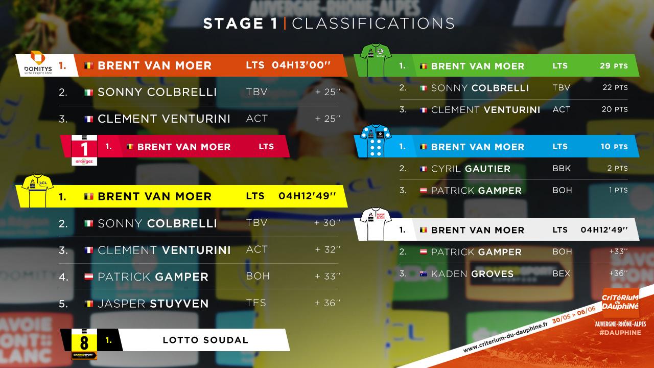 20201环多芬内第一赛段范莫尔单飞夺冠-领骑网